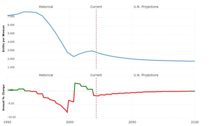 algeria population - fertility rate