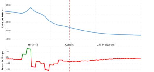 argentina population - fertility rate