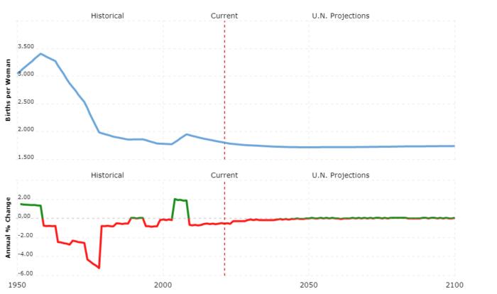 australia population - fertility rate
