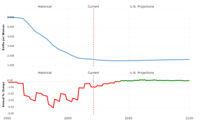 brazil population - fertility rate