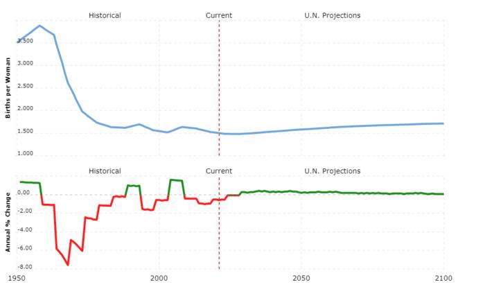 canada population - fertility rate