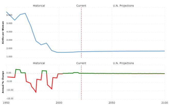 china population - fertility rate
