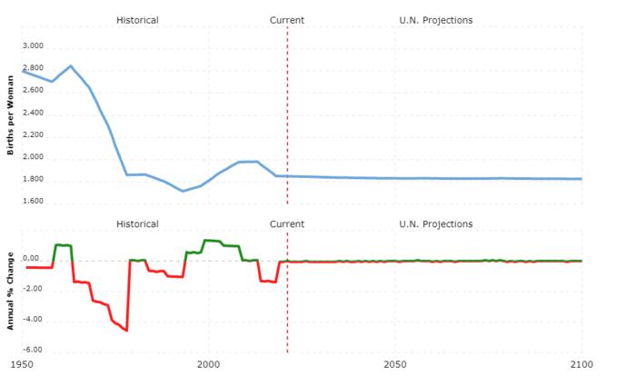 france population - fertility rate