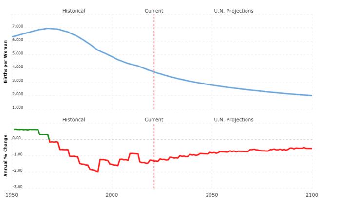 ghana population - fertility rate