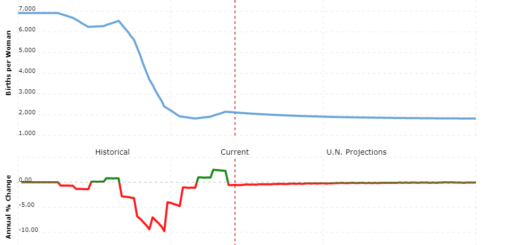 iran population - fertility rate
