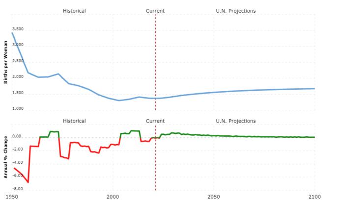 japan population - fertility rate