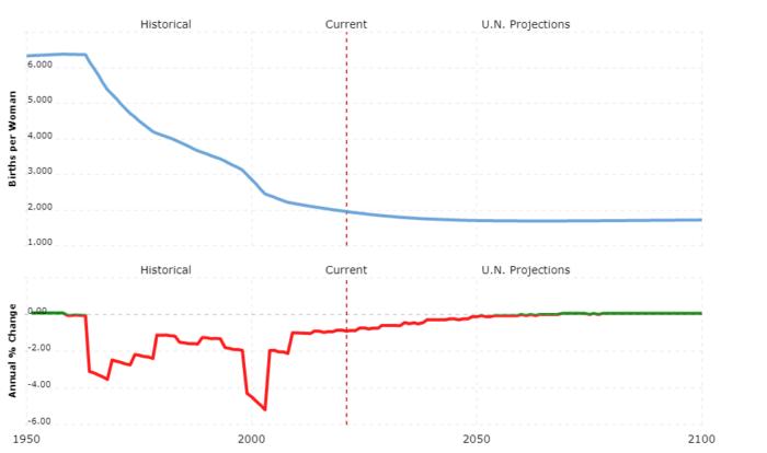 malaysia population - fertility rate