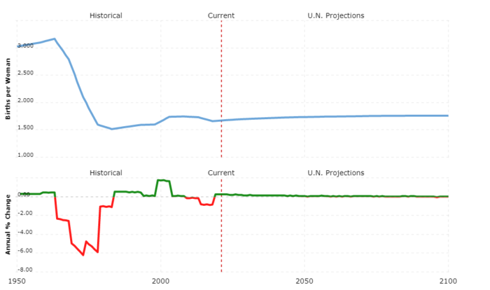 netherlands population - fertility rate