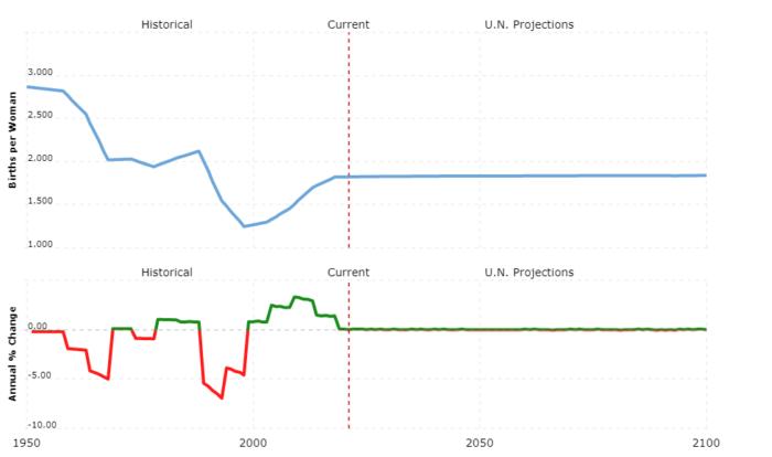 russia population - fertility rate