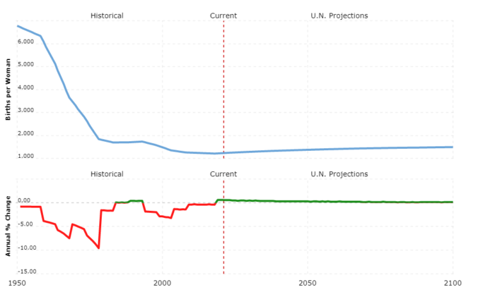 singapore population - fertility rate