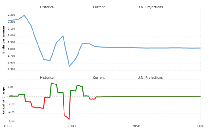 sweden population - fertility rate