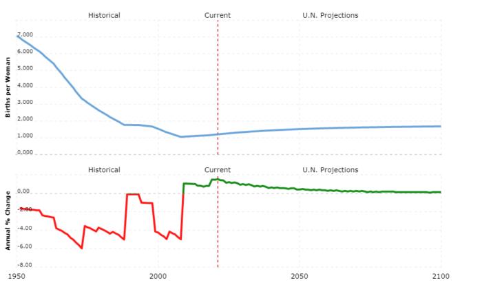 taiwan population - fertility rate