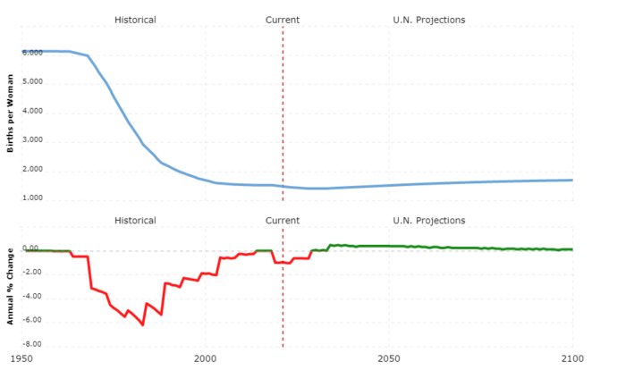 thailand population - fertility rate