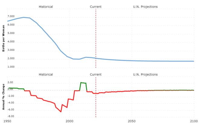 tunisia population - fertility rate