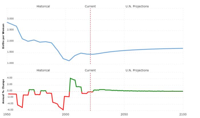ukraine population - fertility rate
